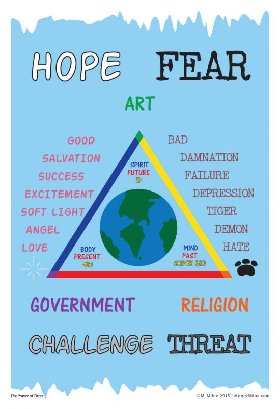 The Earth in a triangle of primary colors with the words Art, Government, and Religion